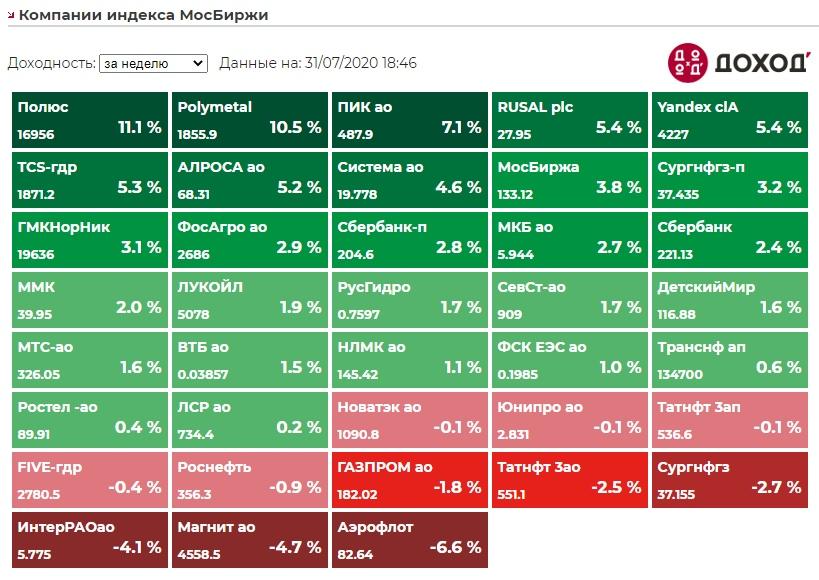 Индекс Мосбиржи по итогам недели +1,69%