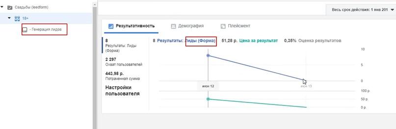 50.5 рублей лид в нише организация свадеб и мероприятий., изображение №7