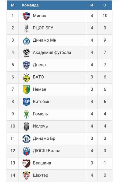 Турнирная таблица чемпионата Высшей лиги Беларуси-2020/21 U-17 (юноши 2004 года рождения) после 4-го тура.