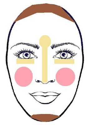 Простые СХЕМЫ коррекции и скульптурирования. Желтый цвет - хайлайтер (светлый тональный крем)Коричневый - бронзант, сухой корректор (темный тональный крем)Розовый цвет -