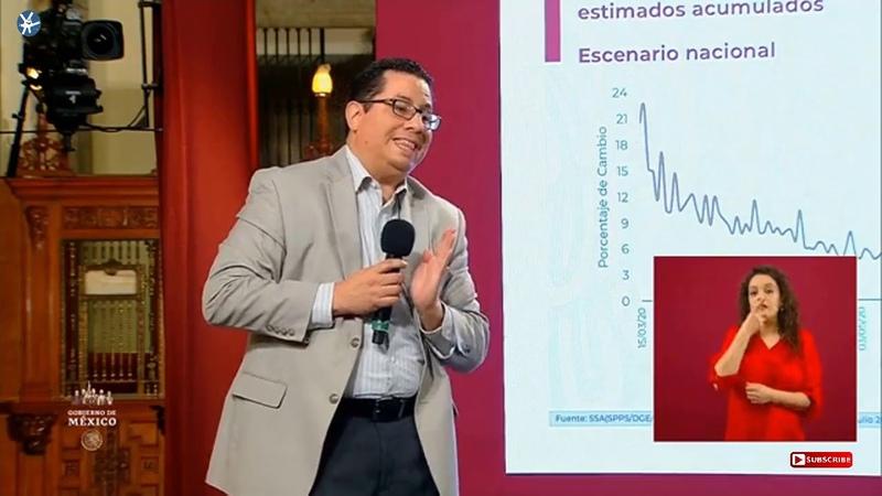Conferencia Dr Hugo López Gatell 8 Julio 2020 GraciasPorCuidarnos NuevaNormalidad 🚦🚦🚦