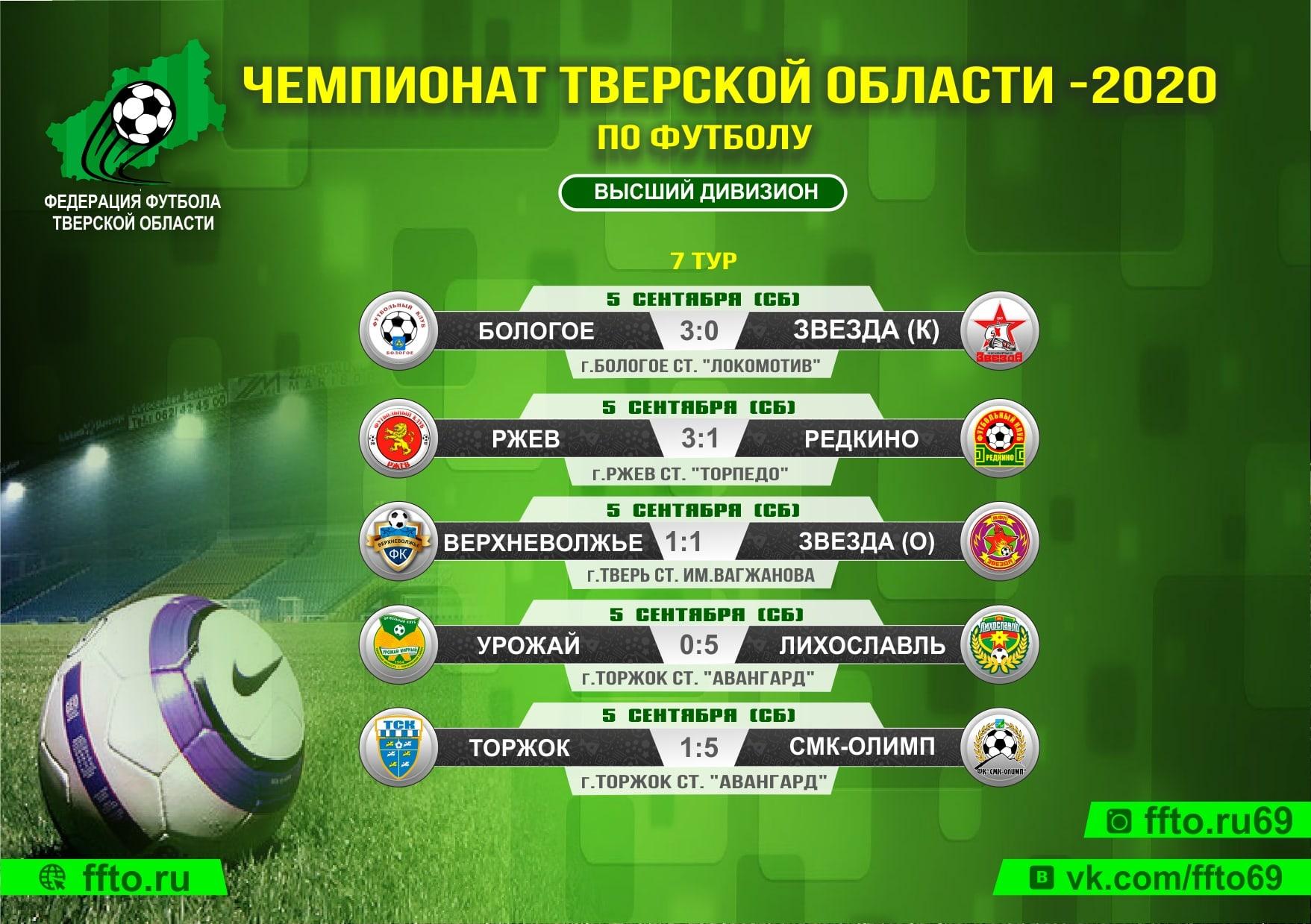 Опубликованы результаты 7-ого тура Чемпионата Тверской области по футболу