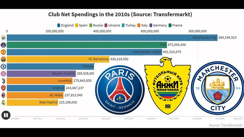 Football Club Net Spending Top 10 in the 2010s