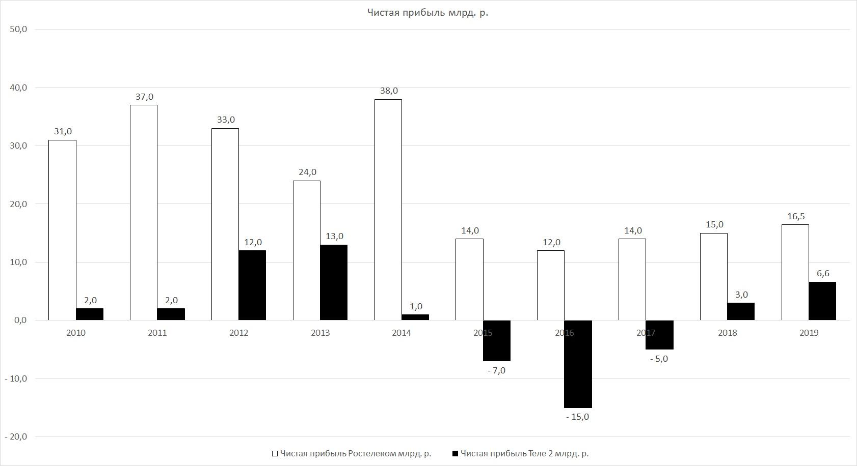 Отчет Ростелеком+Теле2