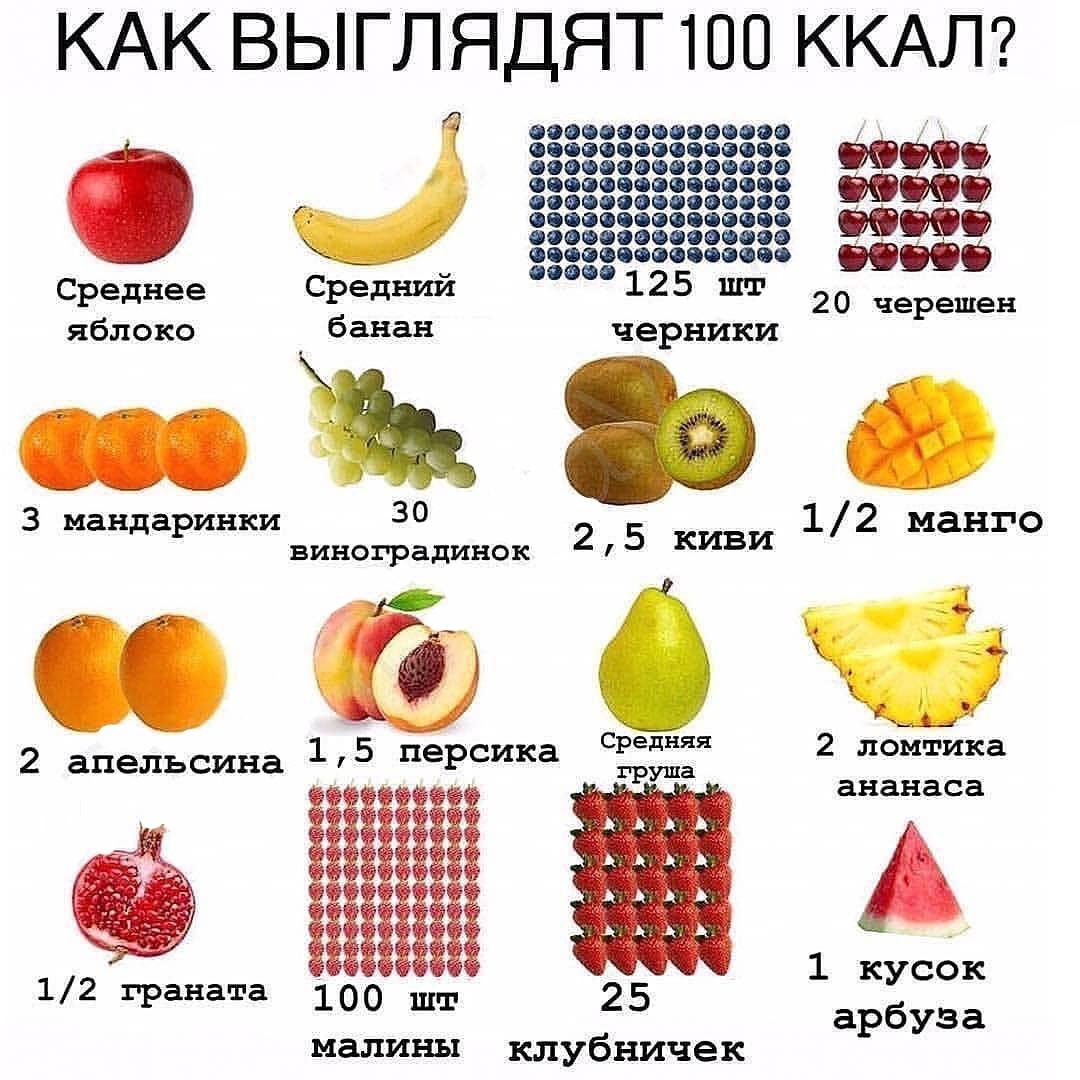 Сохраняйте себе что бы знать примерно сколько Вы кушаете и как выглядят эти калории