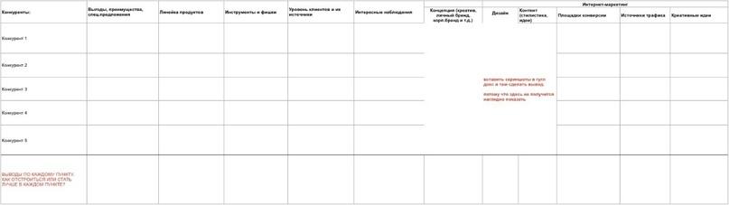 Таблица конкурентного анализа