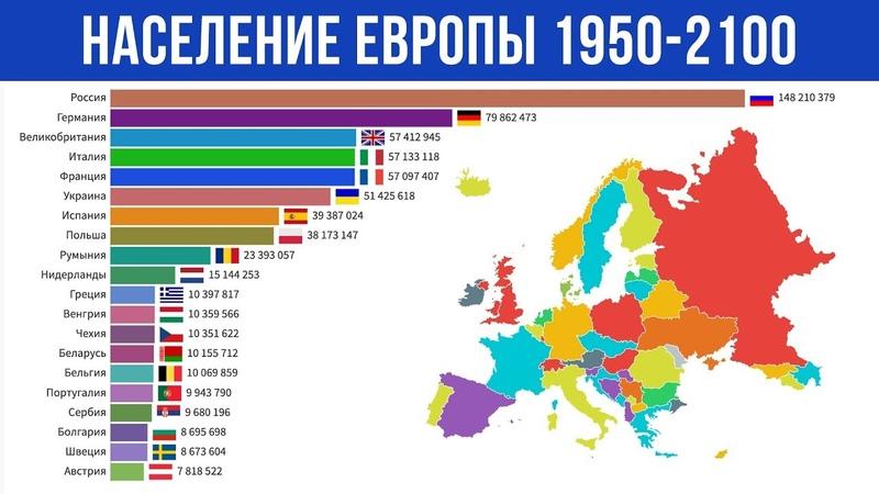 Численность Населения Европы с 1950 по 2100 год