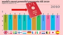 World Most Powerful Passports (2020) - top 12 Countries